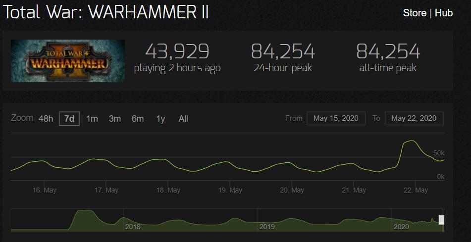 После релиза очередного DLC Total War: WARHAMMER II установила новый рекорд по одновременному онлайну