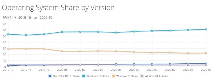 Netmarketshare оценил расстановку сил на мировом рынке ОС и браузеров
