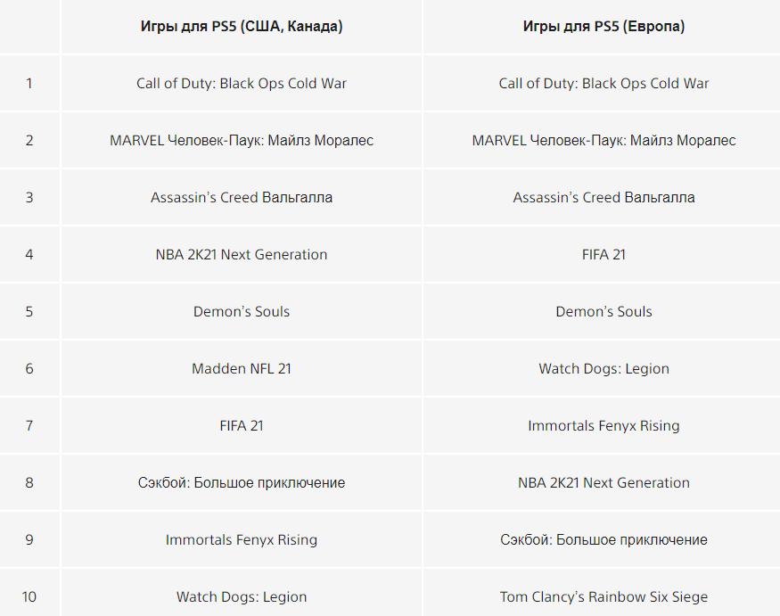 Sony рассказала о самых загружаемых играх для PS4 и PS5 за 2020 год
