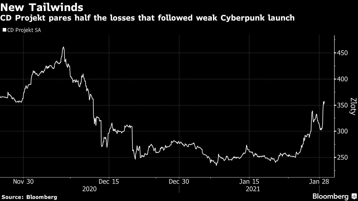 Несколько сообщений от Илона Маска о Cyberpunk 2077 подняли стоимость акций CDPR на 19 %