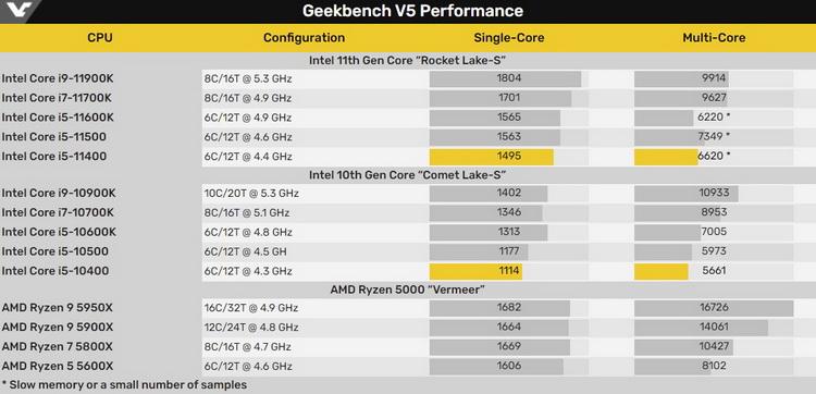 Шестиядерный Core i5-11400 обогнал предшественника на 34 % в однопоточном тесте Geekbench 5