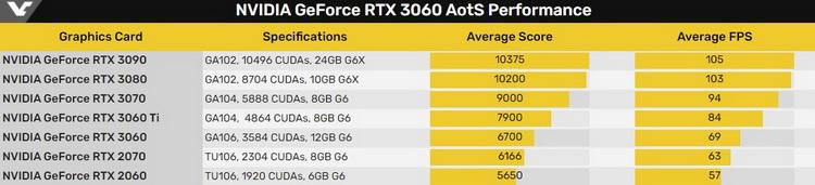 GeForce RTX 3060 отстала от RTX 3060 Ti на 18 % в игровом тесте Ashes of the Singularity
