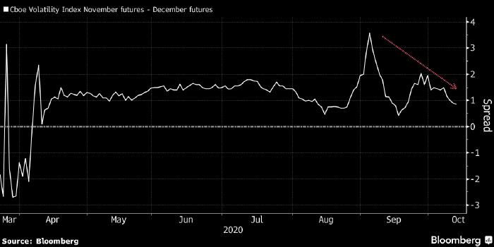 Рынок больше не боится, что Трамп оспорит ...