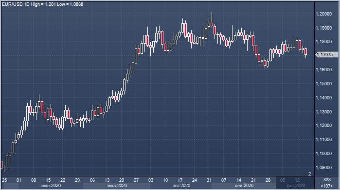 Доллар достиг двухнедельного максимума на фоне ...