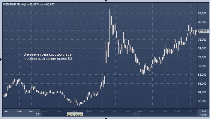 Глава Минпромторга: дешевый рубль — это «круто»