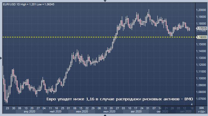 BMO назвал условие падения евро ниже $1,16