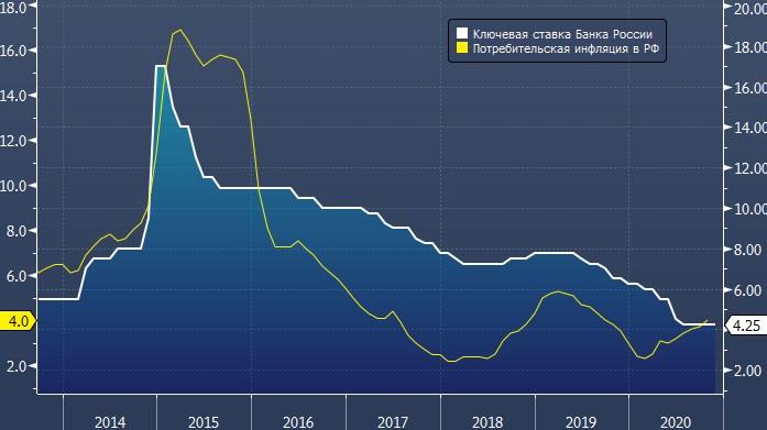 Citi: Банк России начнет повышать ключевую ставку уже ...
