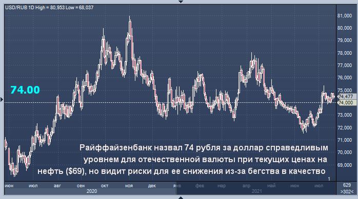 Райффайзенбанк видит риск снижения рубля из-за ...