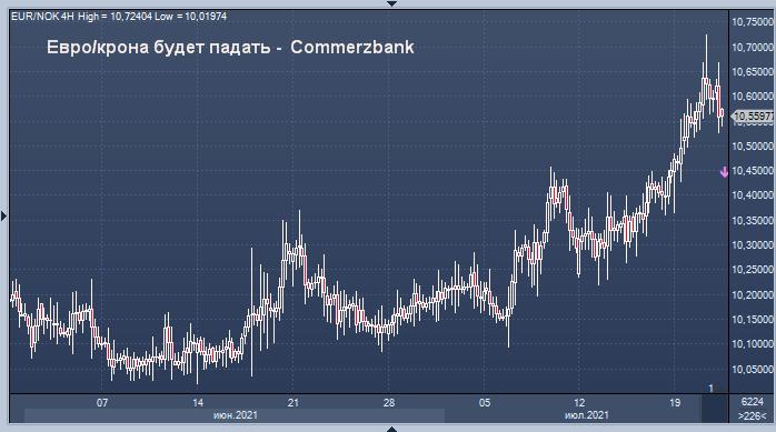 Норвежская крона перепродана - Commerzbank
