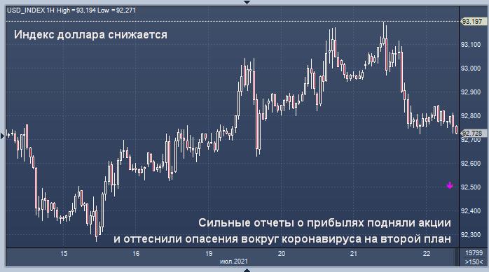 Доллар и иена отступают на фоне возрождения ...