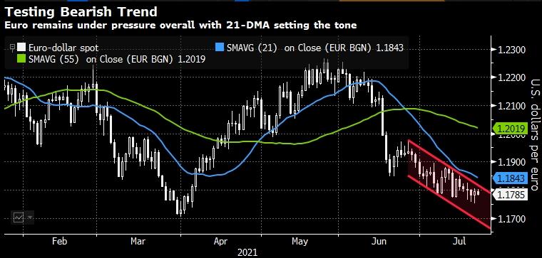 Bloomberg рассказал о диспозиции по евро перед решением ...