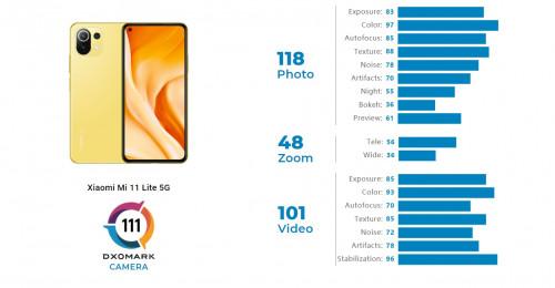 Лучше, чем Samsung Galaxy Note 20: эксперты DxOMark высоко оценили камеры Xiaomi Mi 11 Lite