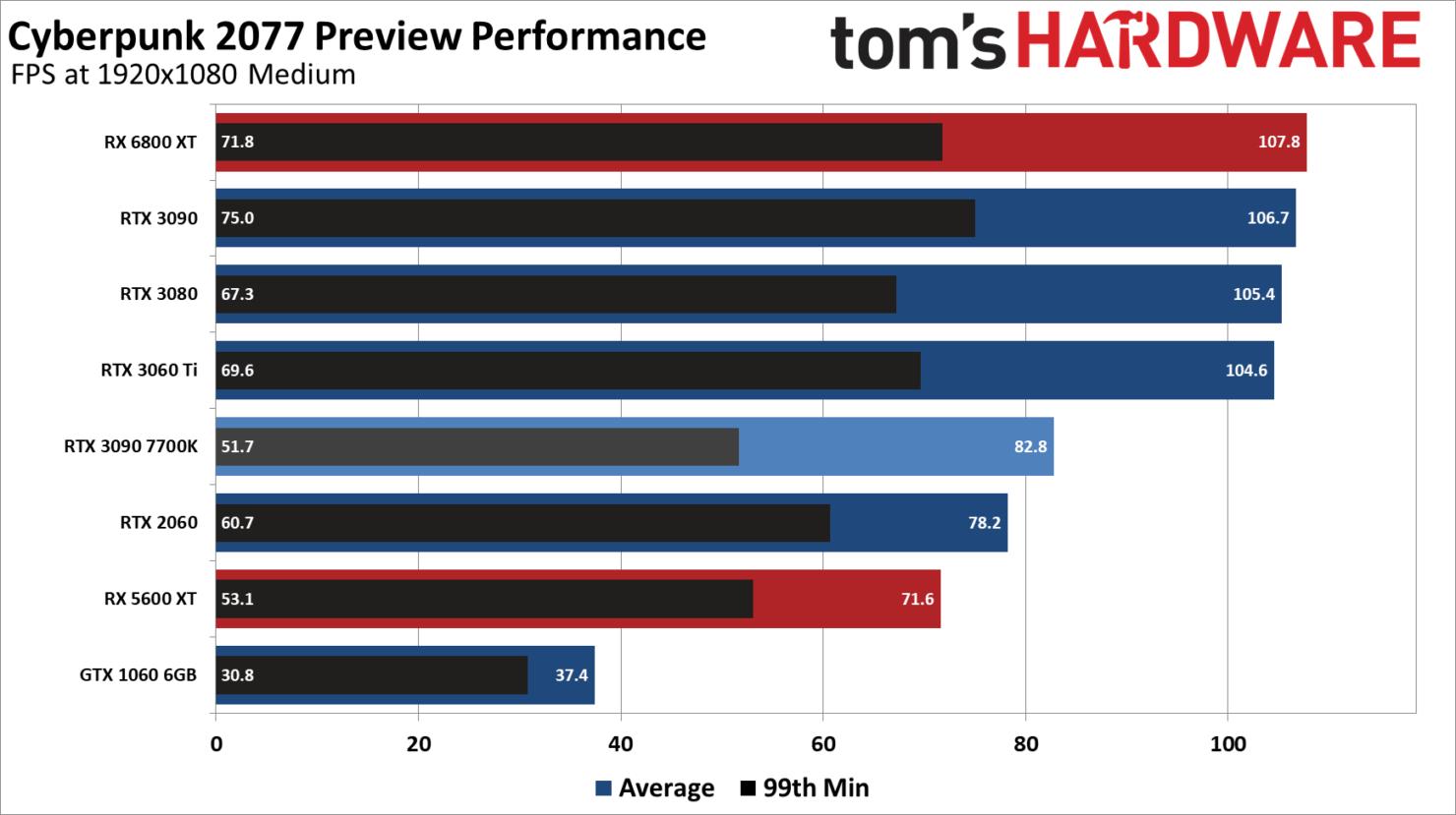 Тестирование современных видеокарт AMD и NVIDIA в Cyberpunk 2077