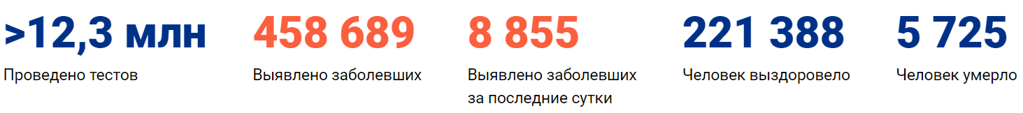 Коронавирус в России сегодня 7 июня