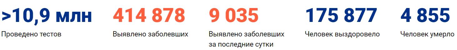 Коронавирус в Краснодаре сегодня 1 июня