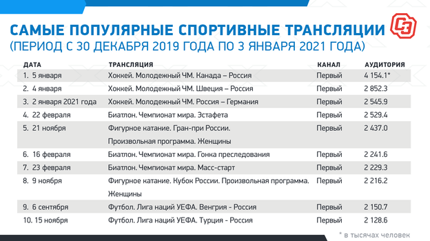 Матчи МЧМ, биатлон, фигурное катание и игры сборной в Лиге наций – самые популярные спортивные трансляции в России за год
